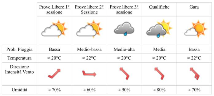 Gp Russia 2019: le previsioni meteo