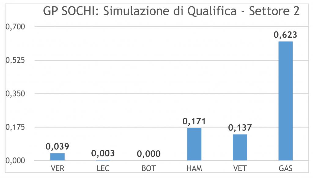 GP Russia-Analisi FP2: Ferrari si candida come favorita