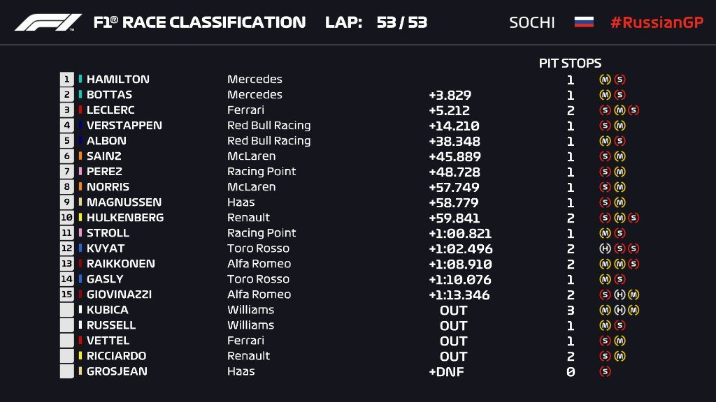 GP Russia 2019-Gara: autogol Ferrari, Mercedes ringrazia e vince