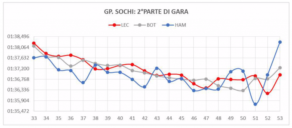 Gp Russia-Analisi gara: la centralina nega la doppietta Rossa