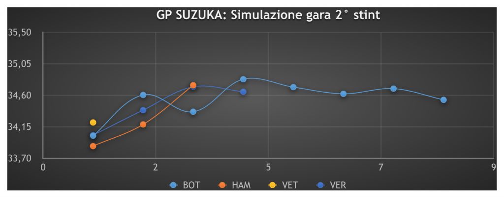 GP Giappone 2019: Analisi FP2