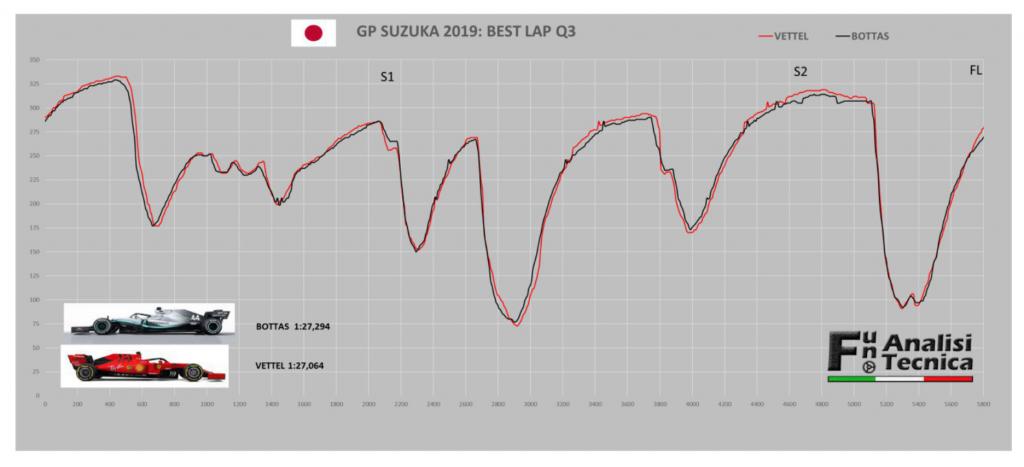 GP Giappone 2019-Analisi Gara