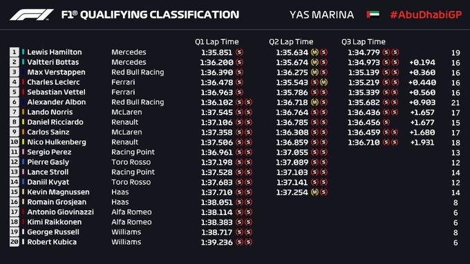 Gp Abu Dhabi 2019-Qualifiche: Super Hamilton, disastro Ferrari