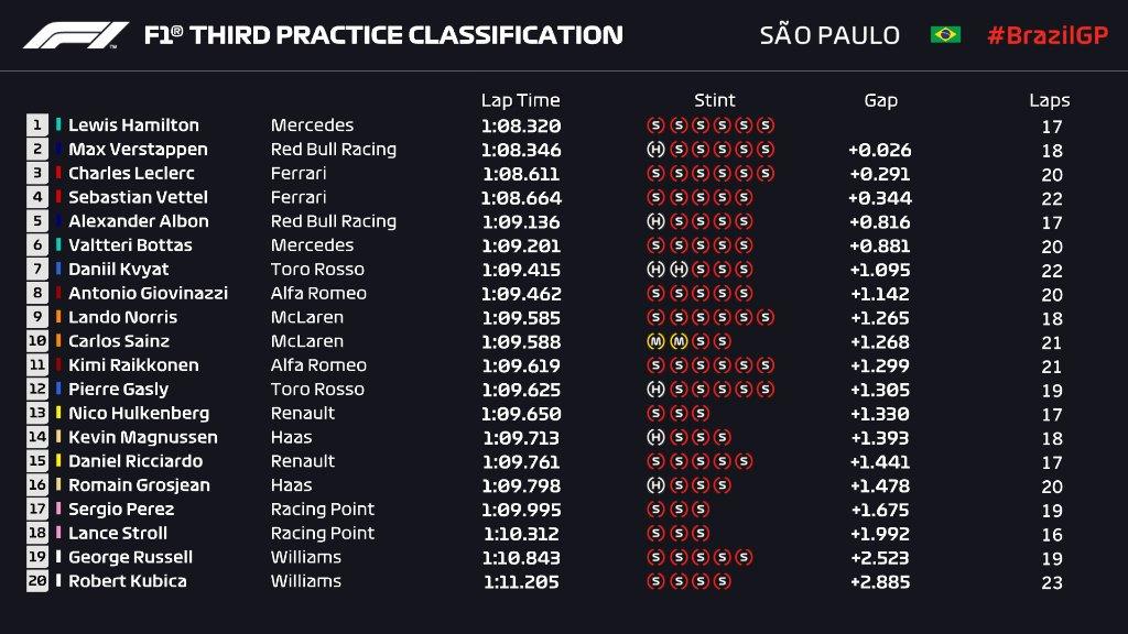 GP Brasile 2019-FP3: Hamilton vola, Ferrari pensa al passo gara