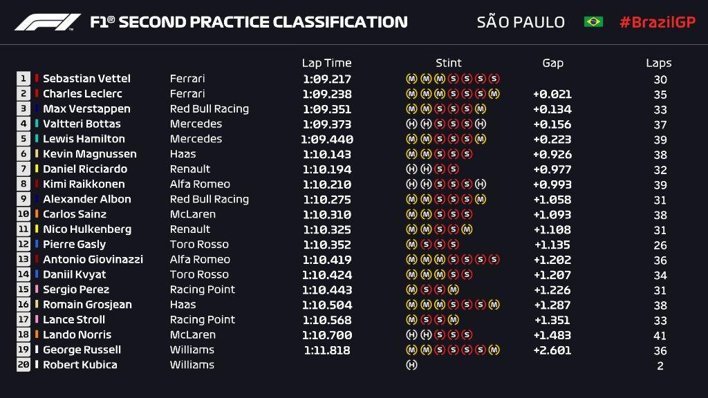 GP Brasile 2019-Fp2: Vettel guida la doppietta Ferrari