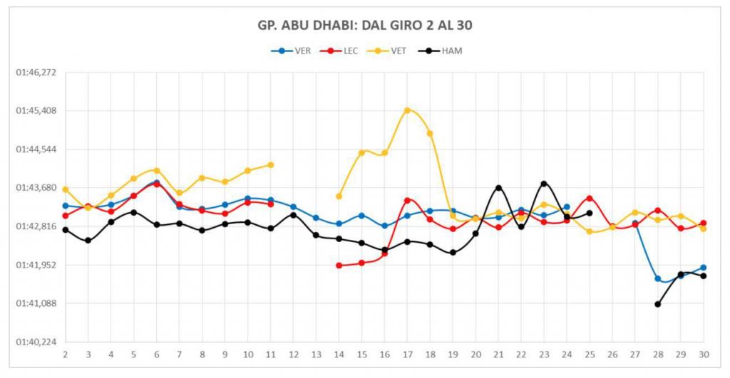 Gp Abu Dhabi 2019-Analisi gara: Dimostrazione di forza...