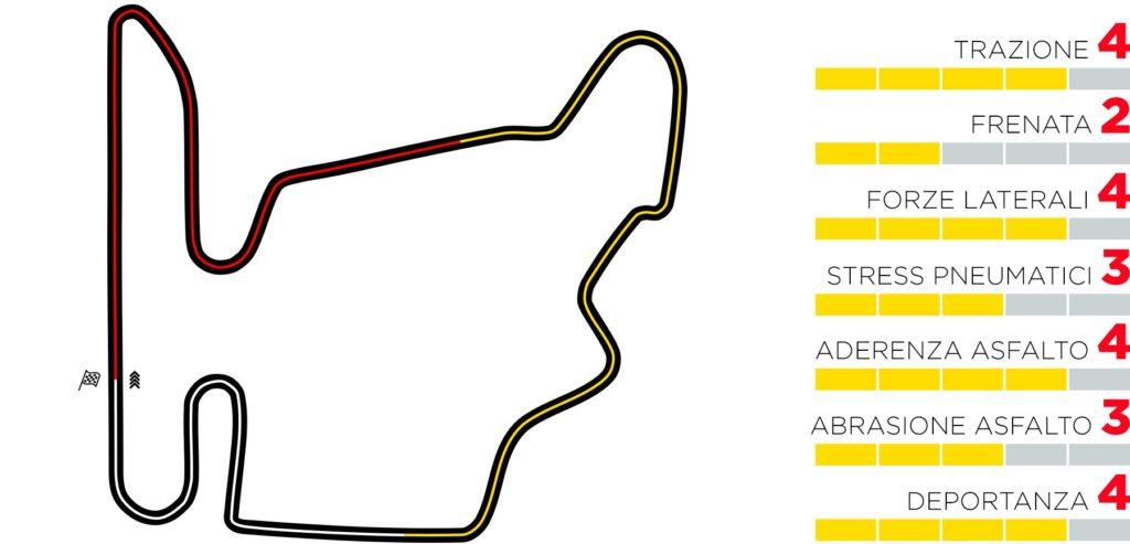 GP Ungheria 2020: Anteprima Pirelli