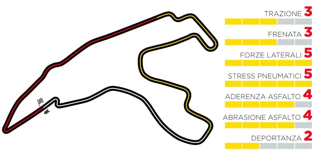 GP Belgio 2020: Anteprima Pirelli