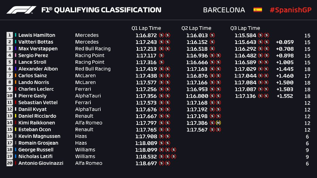 Analisi Qualifiche Gp di Spagna