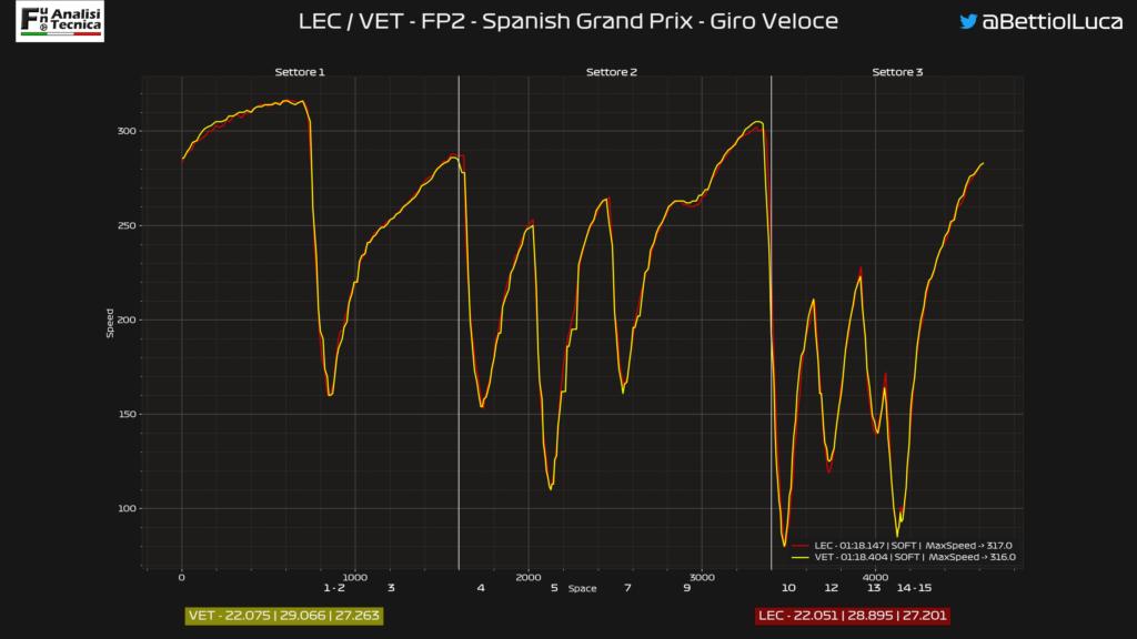 Analisi telemetrica Ferrari