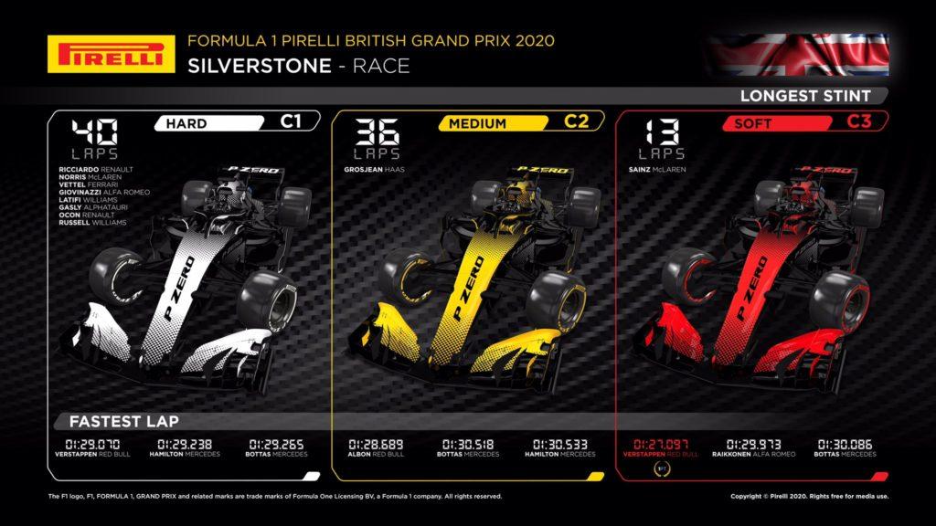 Pirelli, l'infografica relativa ai tempi sul giro e alle tornate compiute su ciascuna mescola di pneumatici nel corso del GP Gran Bretagna