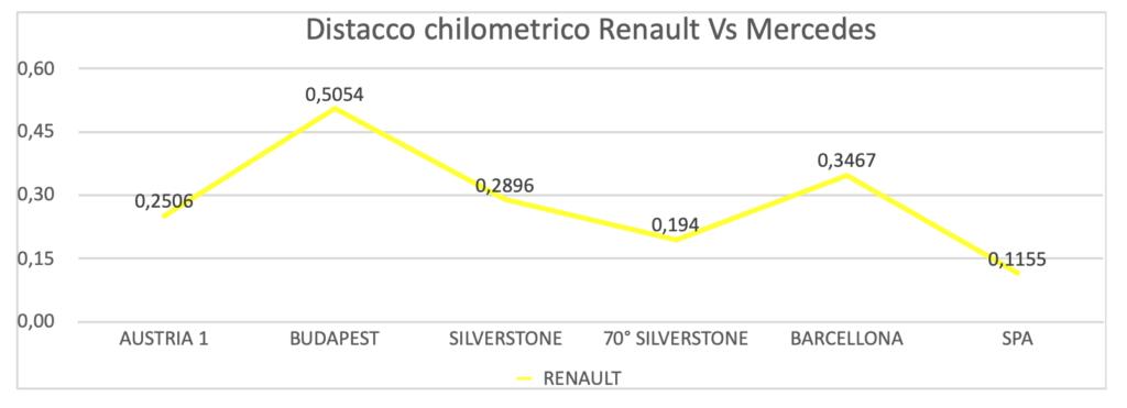 GP Belgio 2020-Analisi gara
