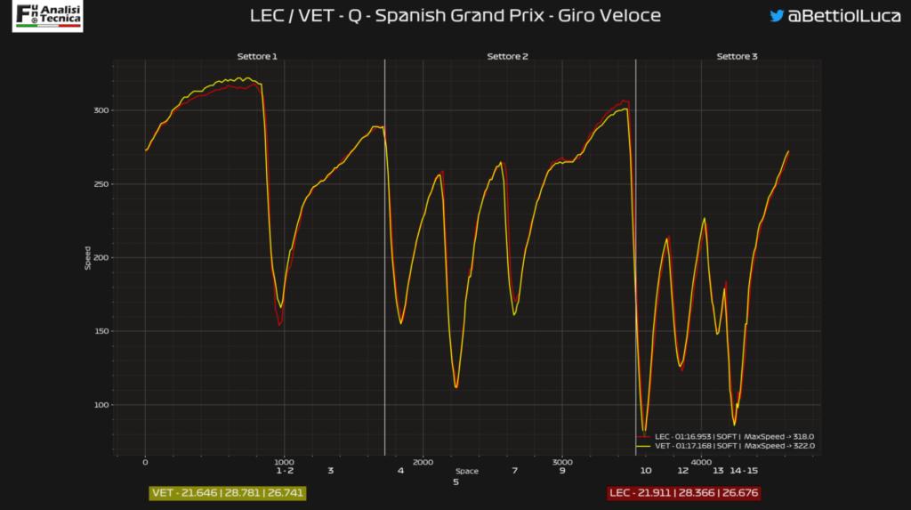 Analisi on board Leclerc-GP Spagna