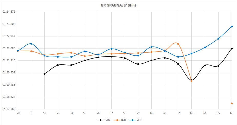 Gp Spagna 2020-Analisi Mercedes