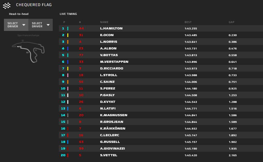 Gp Belgio 2020-FP3: La Ferrari tocca il fondo, Vettel in ultima posizione...