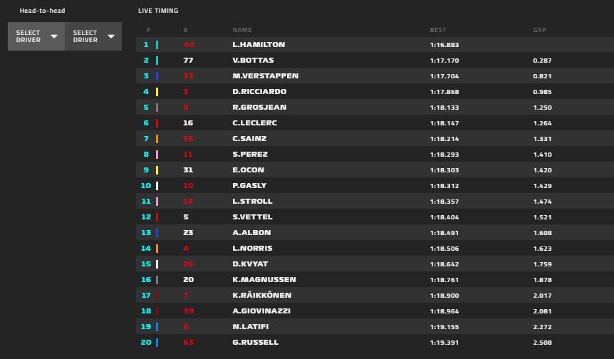 Gp Spagna 2020-FP2: Vettel in ripresa ma non basta per la top ten