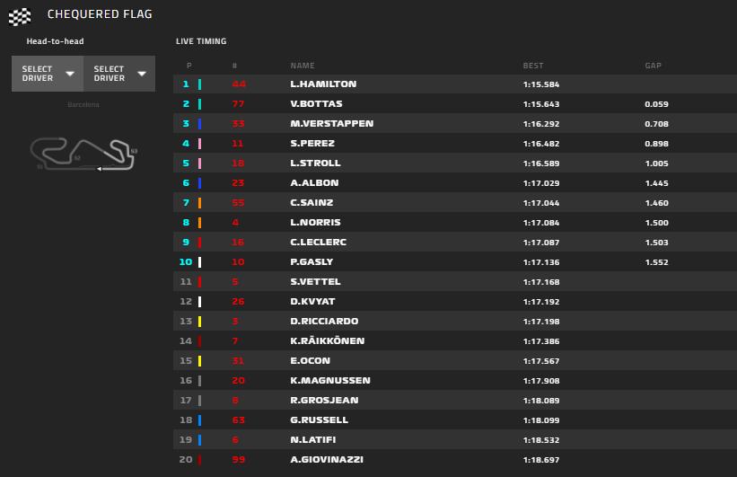 Gp Spagna 2020-Qualifiche: solamente 5° e 6° fila per le Ferrari a Barcellona...