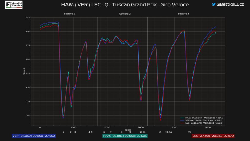 GP Toscana 2020: analisi Telemetrica qualifiche