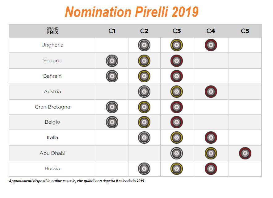 Pirelli: nominate le mescole per la stagione 2020, ci sono delle novità...