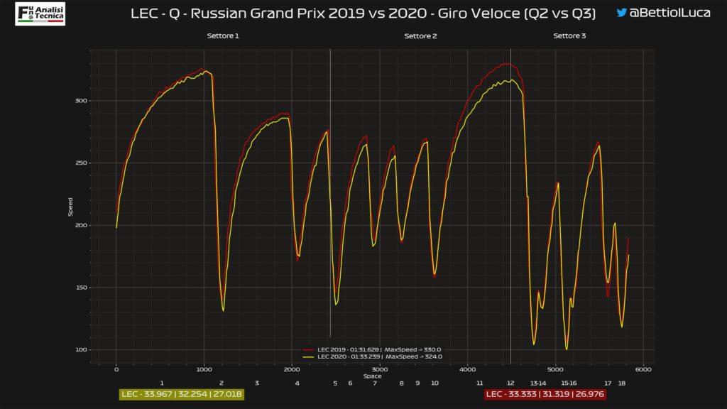 Analisi on board Leclerc-Gp Russia 2020