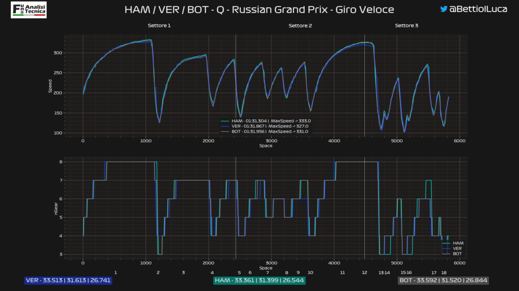 GP Russia 2020: analisi Telemetrica qualifica