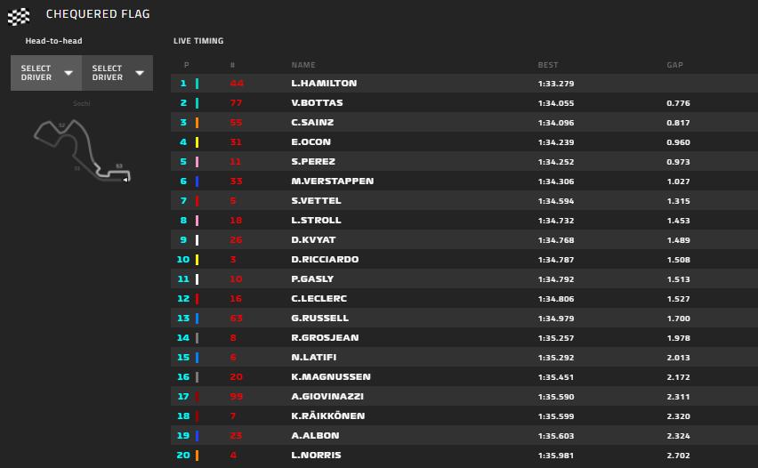 Gp Russia 2020-FP3: Vettel davanti a Leclerc, un settimo posto che dà speranza...