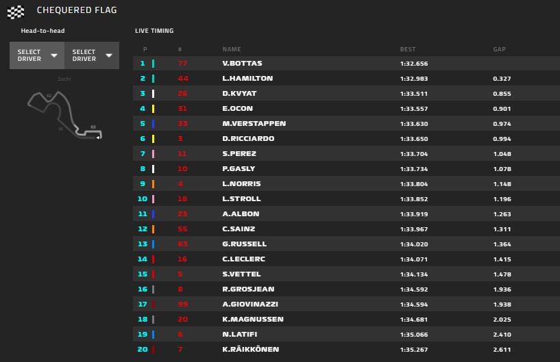 Gp Russia 2020-Qualifiche: Vettel causa uno stop in Q2, entrambe le Ferrari eliminate...