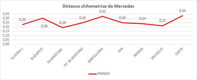 Gp Russia 2020-Analisi qualifiche: sale il gap chilometrico Ferrari...