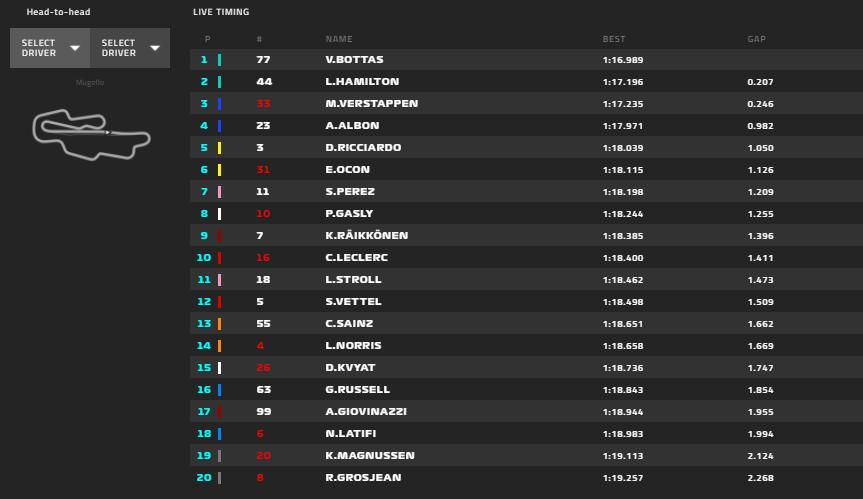 Gp Toscana 2020-FP2: è stato bello sognare, la Ferrari torna al limite della top-ten...