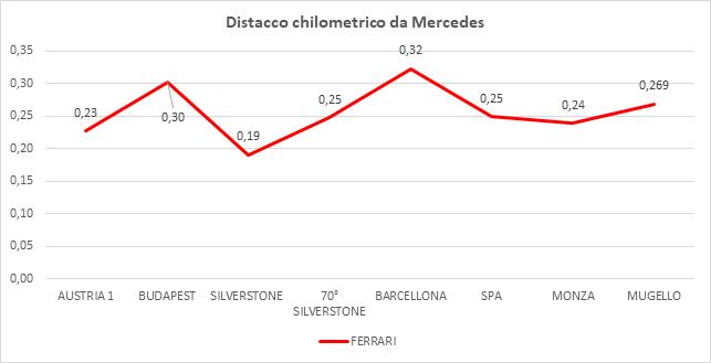 Gp Toscana 2020-Analisi FP2: Per Ferrari l'obiettivo è il Q3