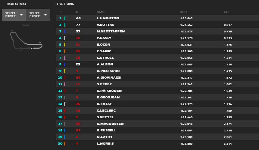 Gp Italia 2020-FP2: Leclerc torna in Top Ten e Vettel non è lontano...