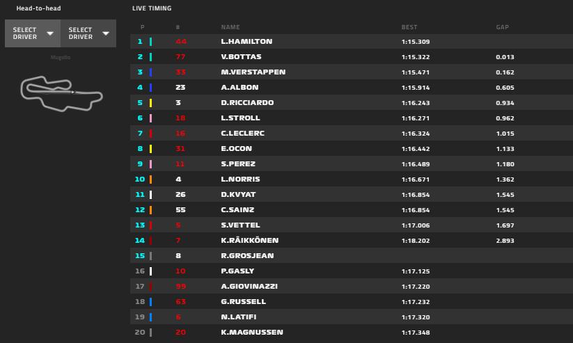 Gp Toscana 2020-Qualifiche: Leclerc Super! 5° alle spalle di Mercedes e Red Bull...