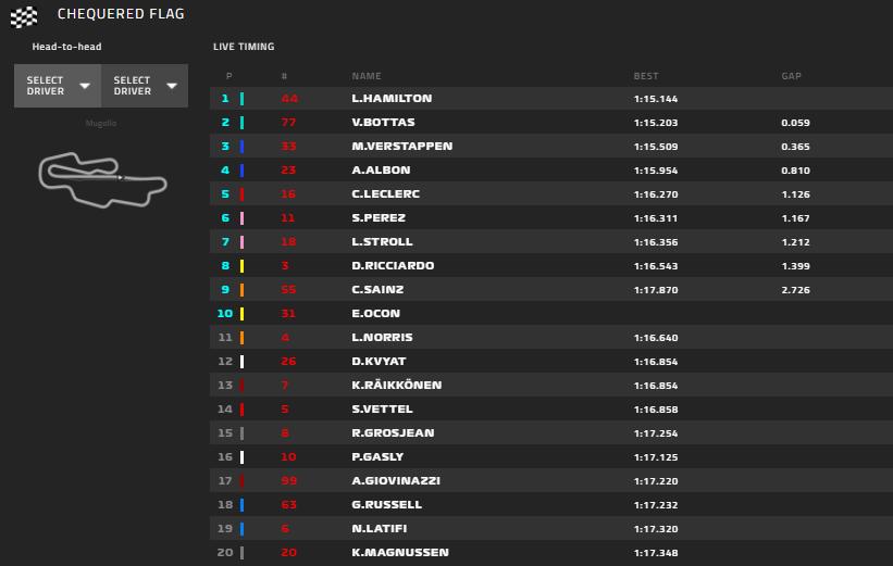 Gp Toscana 2020-Qualifiche: Leclerc la mette in 5° alle spalle di Mercedes e Red Bull...