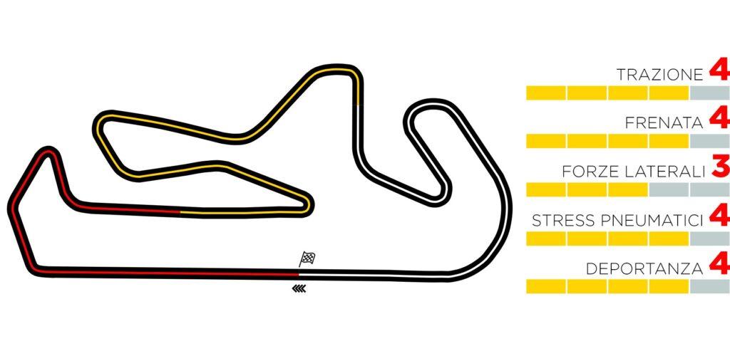 GP Portogallo 2020