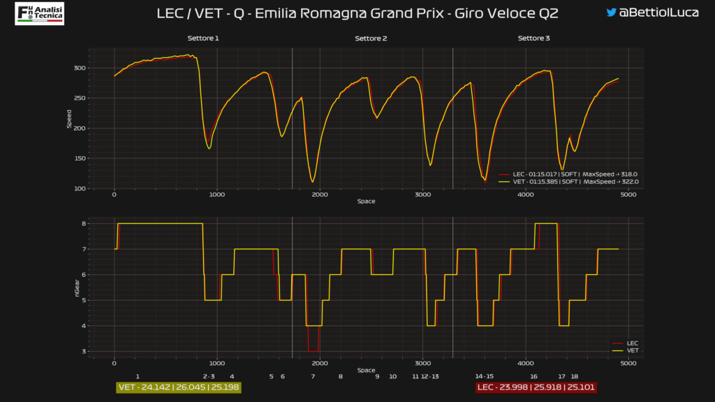 GP Emilia Romagna 2020