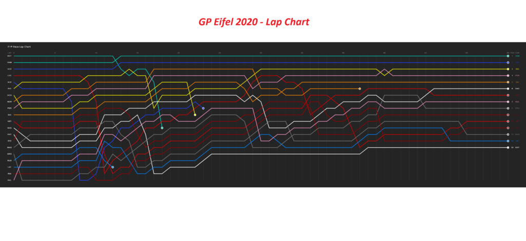 Analisi strategica Gp Eifel 2020