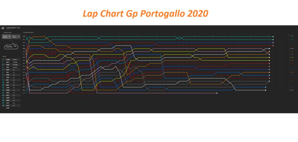 Analisi strategica Gp Portogallo 2020: primo stint troppo corto per Vettel?