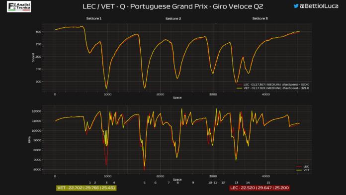 GP Portogallo 2020: Analisi Telemetrica qualifica