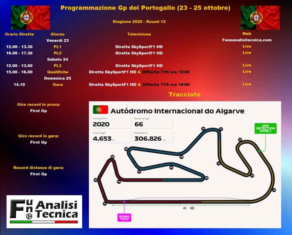 Anteprima GP Portogallo 2020: Ferrari verifica in pista gli ultimi update