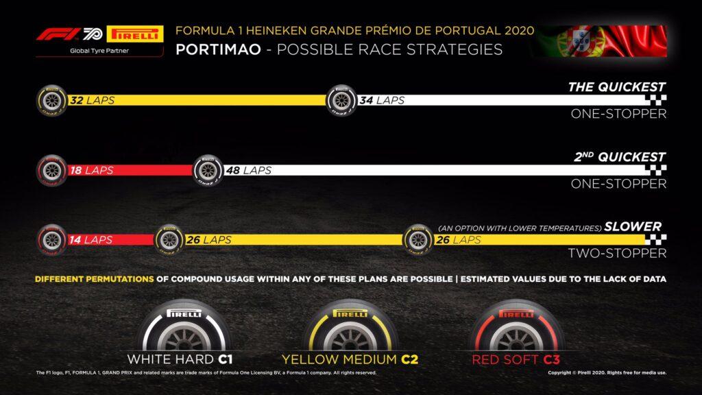 Gp Portogallo 2020: Live Gara