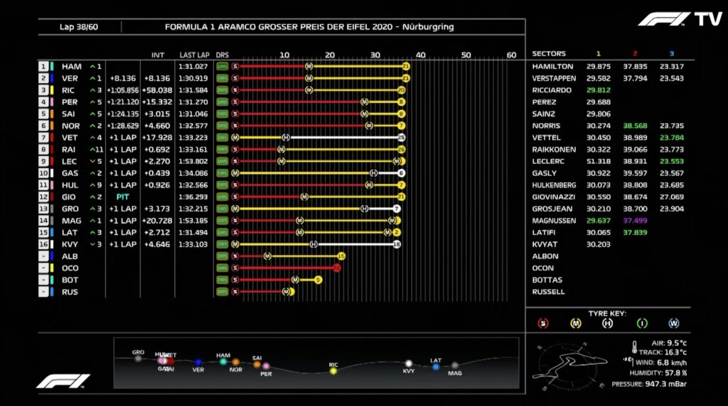 Analisi on board Vettel-Gp Eifel 2020