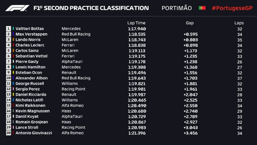 Gp Portogallo 2020-Analisi FP2: Mercedes e Ferrari guardano al 2021...
