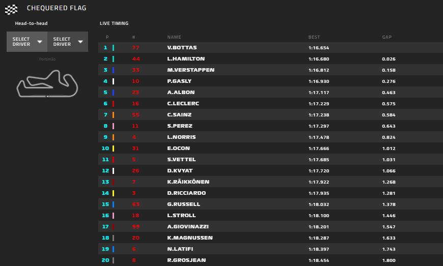 Gp Portogallo 2020-FP3: Solo sesto Leclerc, progressi sul passo gara...
