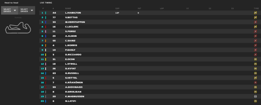 Gp Portogallo 2020-Gara: La Ferrari convince, Leclerc e Vettel a punti...