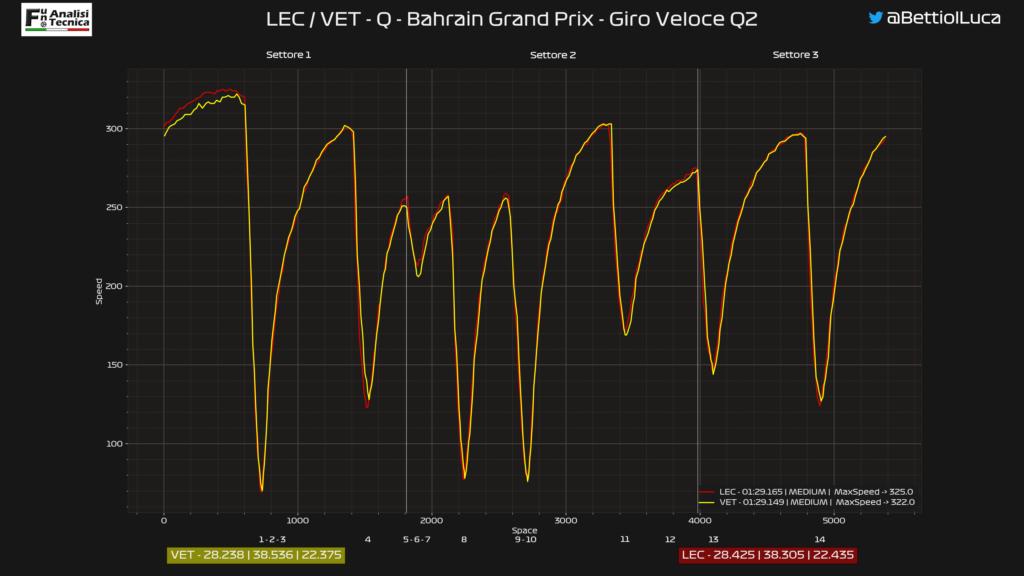 GP Bahrain 2020: Analisi Telemetrica qualifica