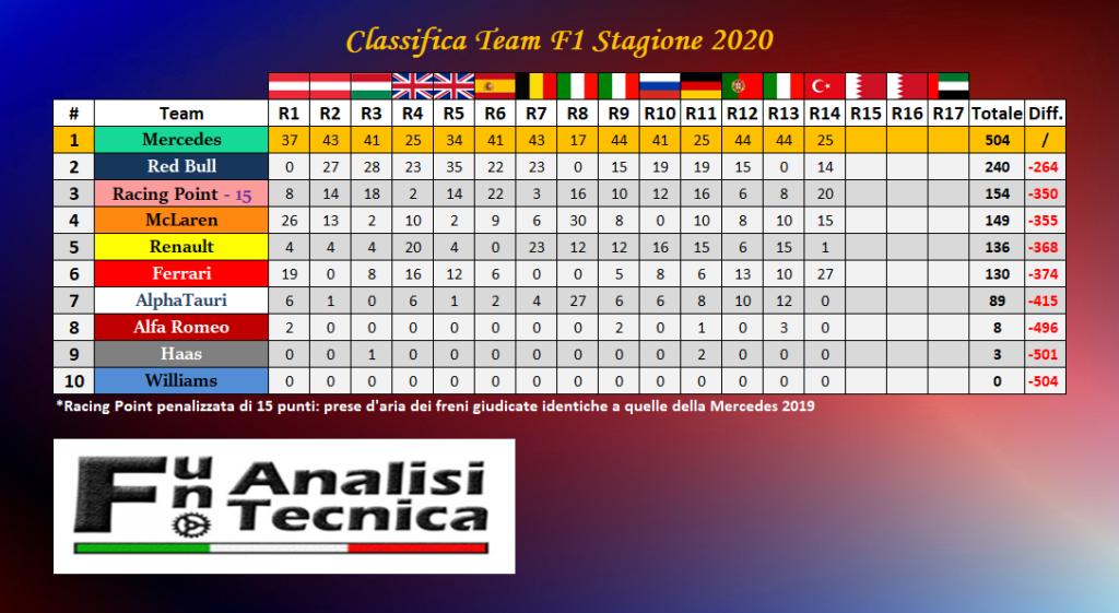 Ferrari lotta per il terzo posto costruttori: i timori di Seidl...
