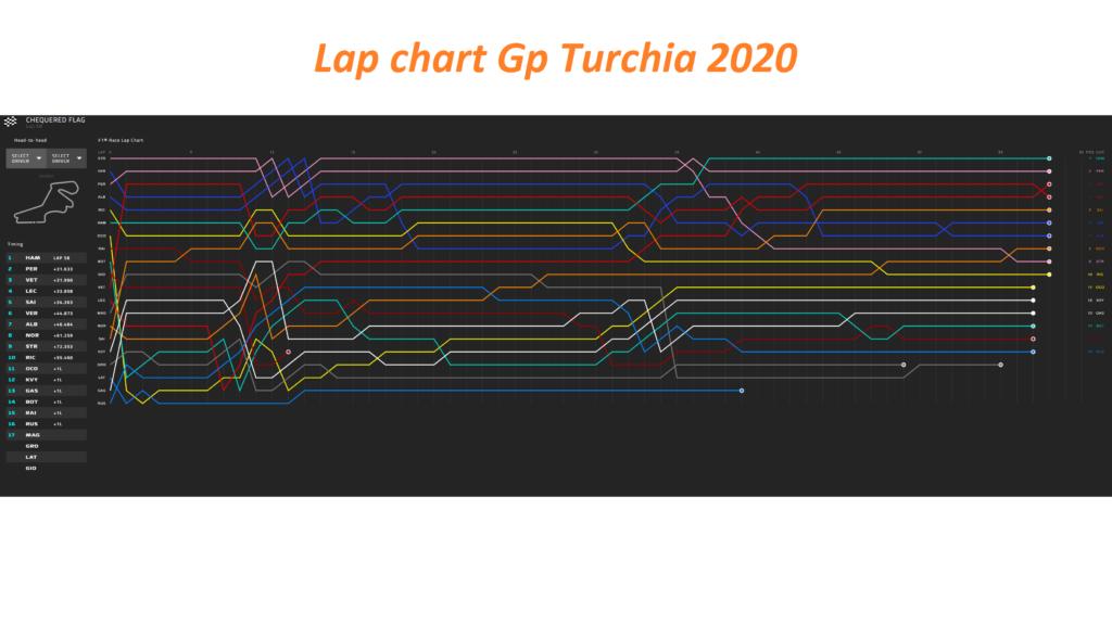 Analisi strategica Gp Turchia 2020: Vettel avrebbe davvero potuto vincere?