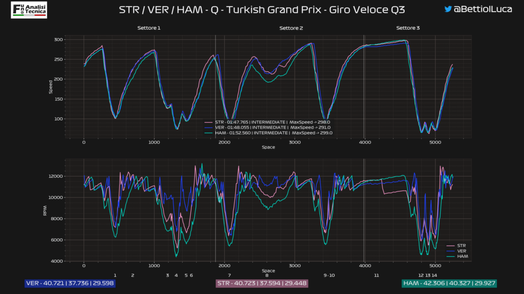 GP Turchia 2020: Analisi Telemetrica qualifica