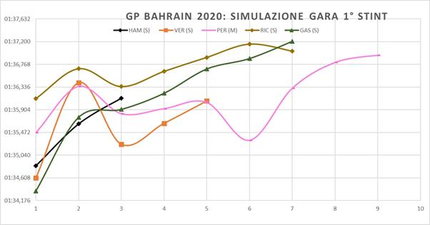 Gp Bahrain 2020-Analisi FP2: meglio evitare una partenza su soft...