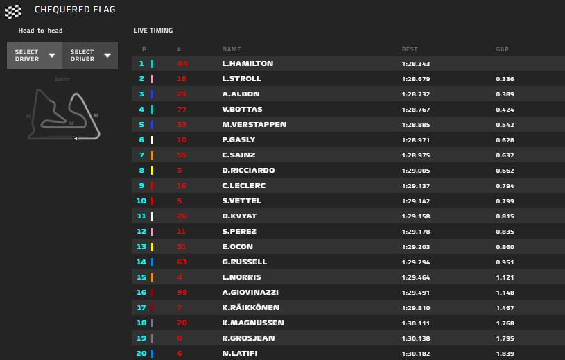 Gp Bahrain 2020-Qualifiche: Ferrari in sesta fila ''senza'' il vantaggio di mescola...